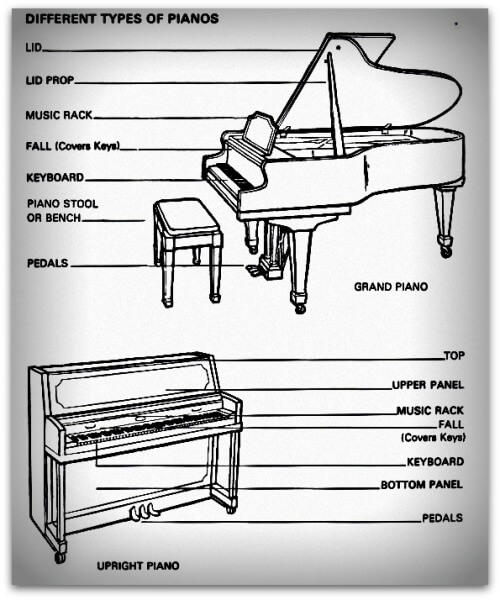 How to buy a new piano onlinepianist for What are the dimensions of an upright piano