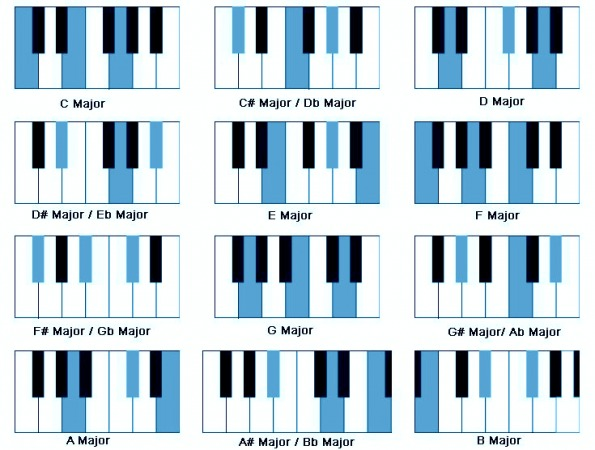 9 Ways To Make The Most Of Your Piano Practice - OnlinePianist